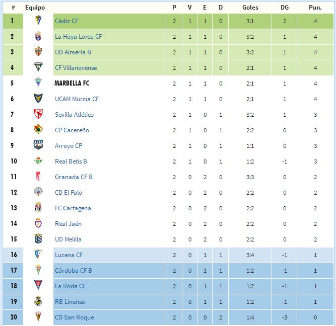 Marbella y otros cinco equipos, con los mismos puntos al frente de ...
