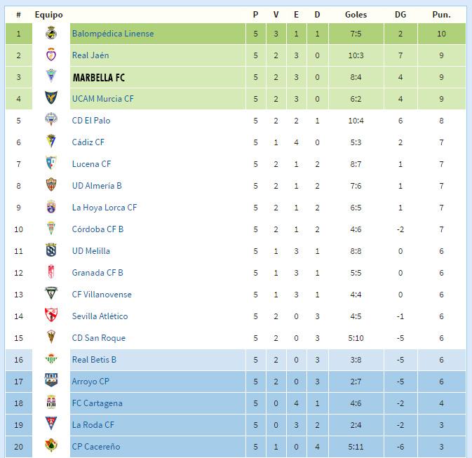 El Marbella se sitúa en puestos de ascenso a solo un punto del líder ...
